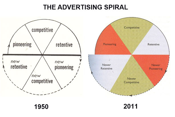 The gallery for --> Pioneering Advertising Examples